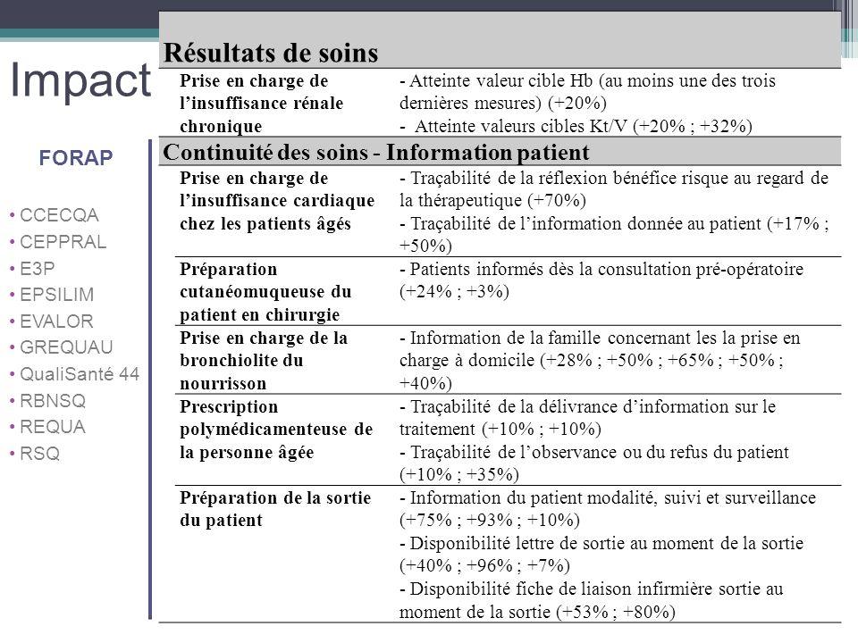 Impact Résultats de soins Prise en charge de linsuffisance rénale chronique - Atteinte valeur cible Hb (au moins une des trois dernières mesures) (+20