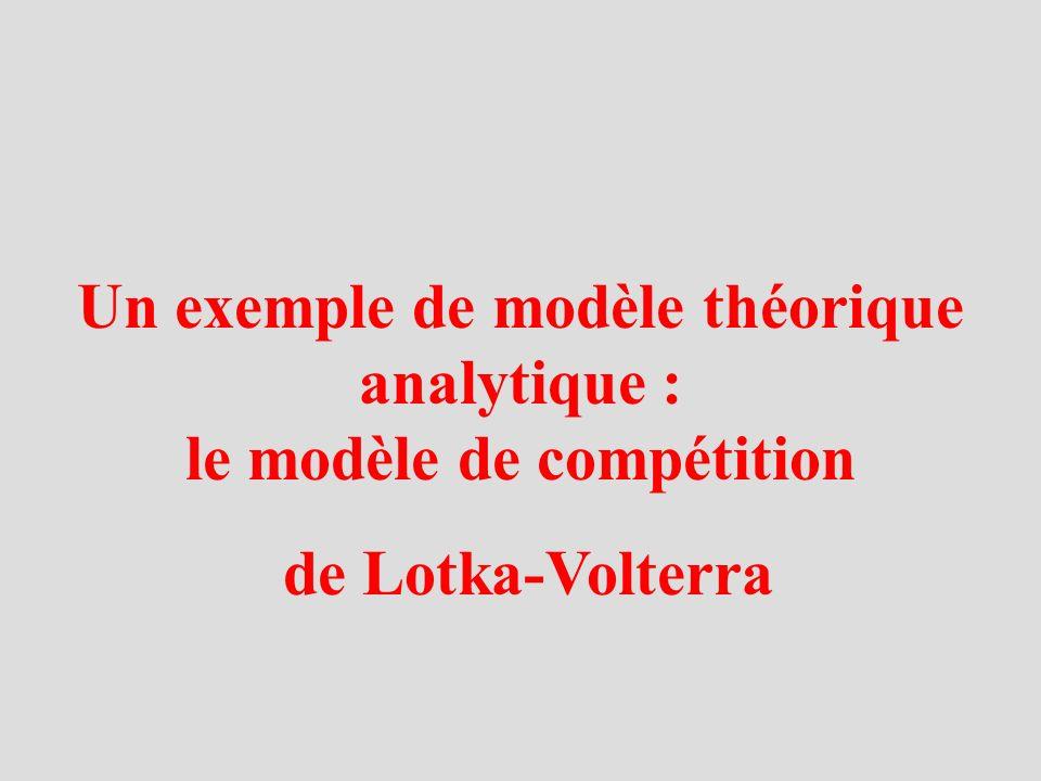 Un exemple de modèle théorique analytique : le modèle de compétition de Lotka-Volterra