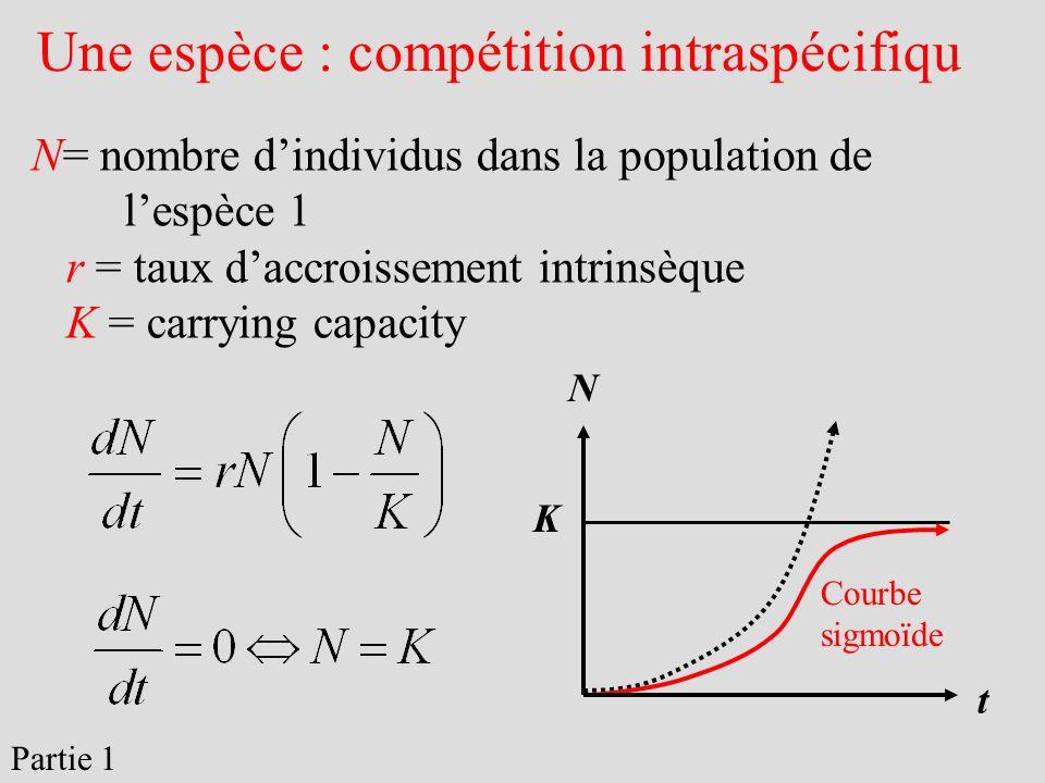 Une espèce : compétition intraspécifiqu N= nombre dindividus dans la population de lespèce 1 r = taux daccroissement intrinsèque K = carrying capacity