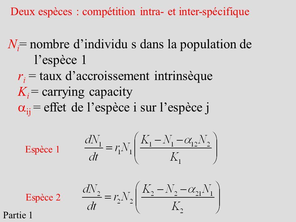 Deux espèces : compétition intra- et inter-spécifique N i = nombre dindividu s dans la population de lespèce 1 r i = taux daccroissement intrinsèque K