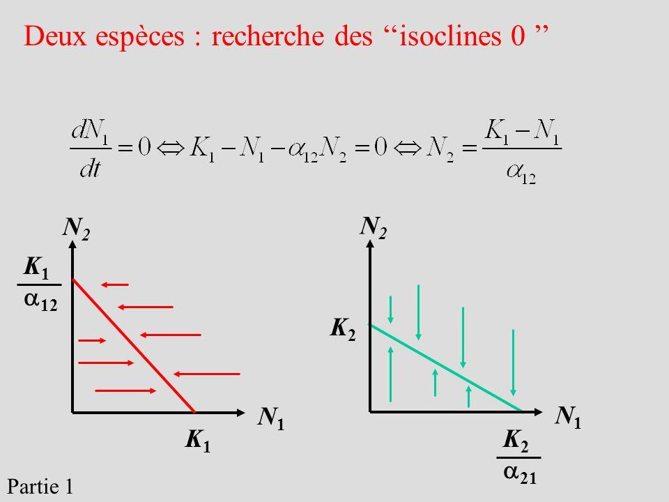 Deux espèces : recherche des isoclines 0 N1N1 N2N2 N1N1 N2N2 K1K1 K 1 12 K 2 21 K2K2 Partie 1