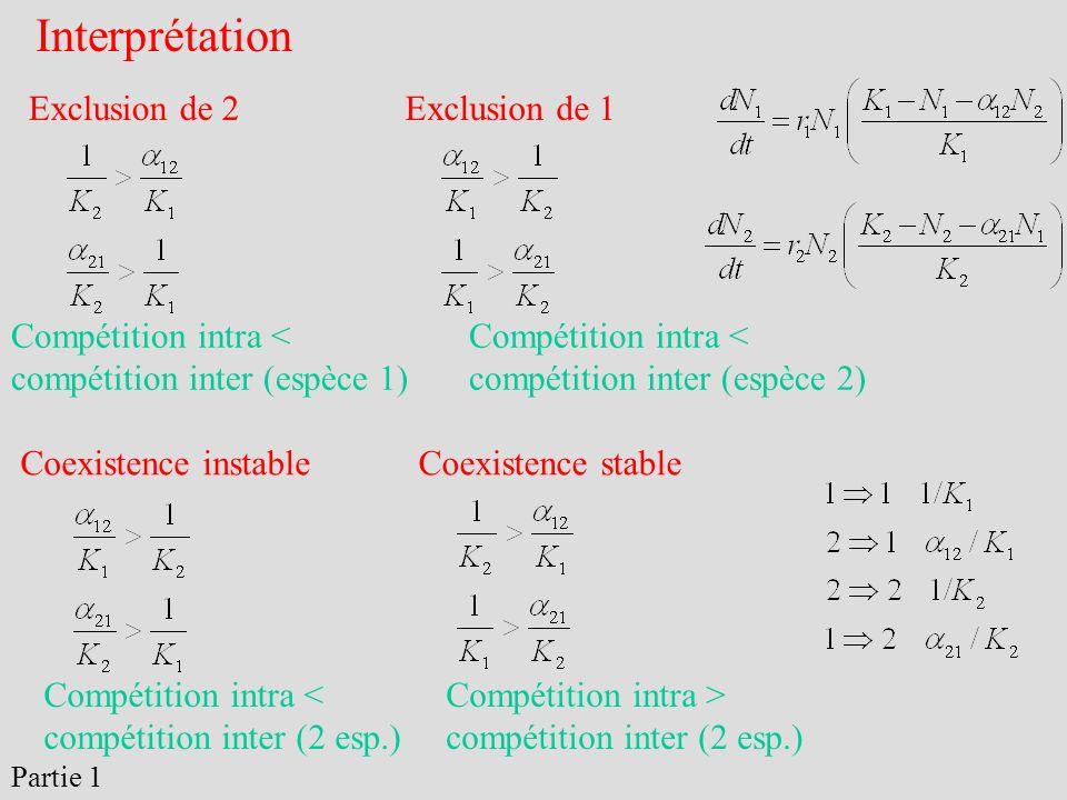 Exclusion de 2Exclusion de 1 Coexistence stableCoexistence instable Interprétation Compétition intra > compétition inter (2 esp.) Compétition intra <