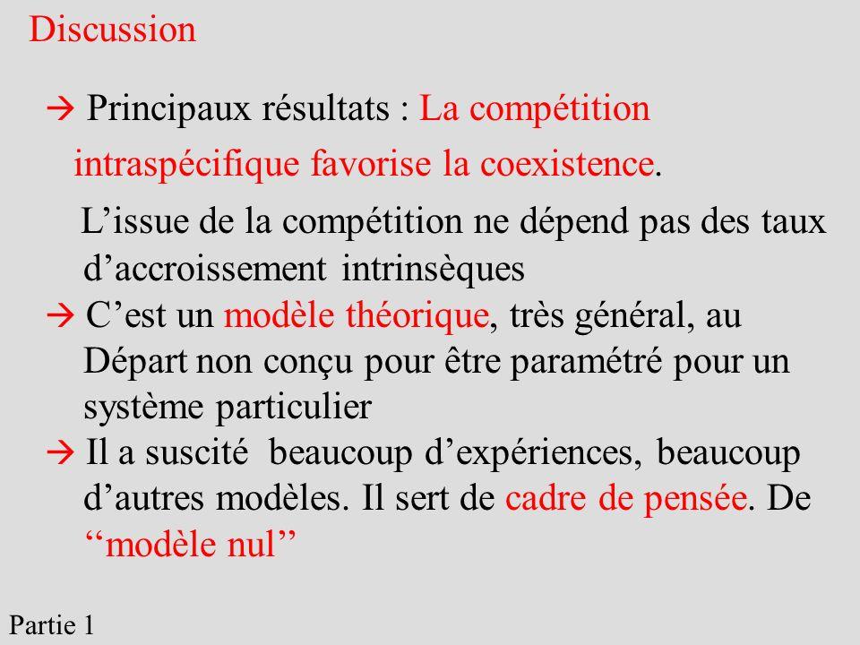 Discussion Principaux résultats : La compétition intraspécifique favorise la coexistence. Lissue de la compétition ne dépend pas des taux daccroisseme