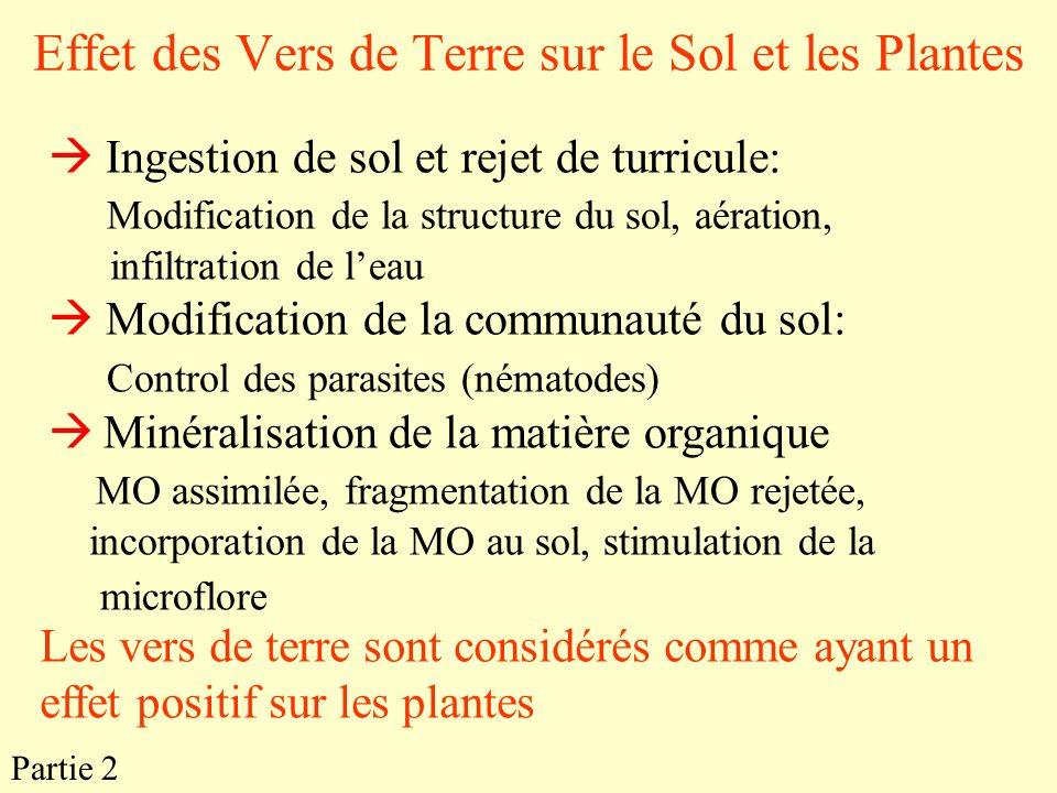 Effet des Vers de Terre sur le Sol et les Plantes Partie 2 Ingestion de sol et rejet de turricule: Modification de la structure du sol, aération, infi
