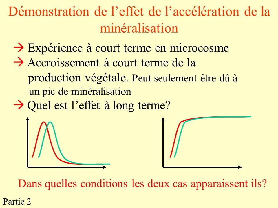 Démonstration de leffet de laccélération de la minéralisation Partie 2 Expérience à court terme en microcosme Accroissement à court terme de la produc