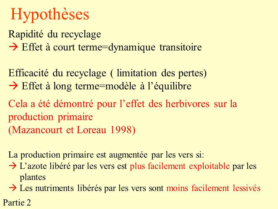 Partie 2 Rapidité du recyclage Effet à court terme=dynamique transitoire Efficacité du recyclage ( limitation des pertes) Effet à long terme=modèle à