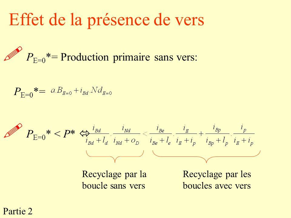 Effet de la présence de vers P E=0 *= Production primaire sans vers: P E=0 *= P E=0 * < P* Recyclage par la boucle sans vers Recyclage par les boucles