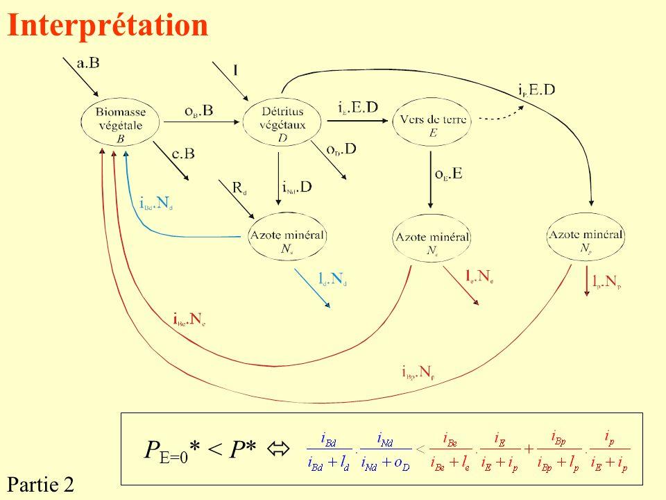 Interprétation P E=0 * < P* Partie 2