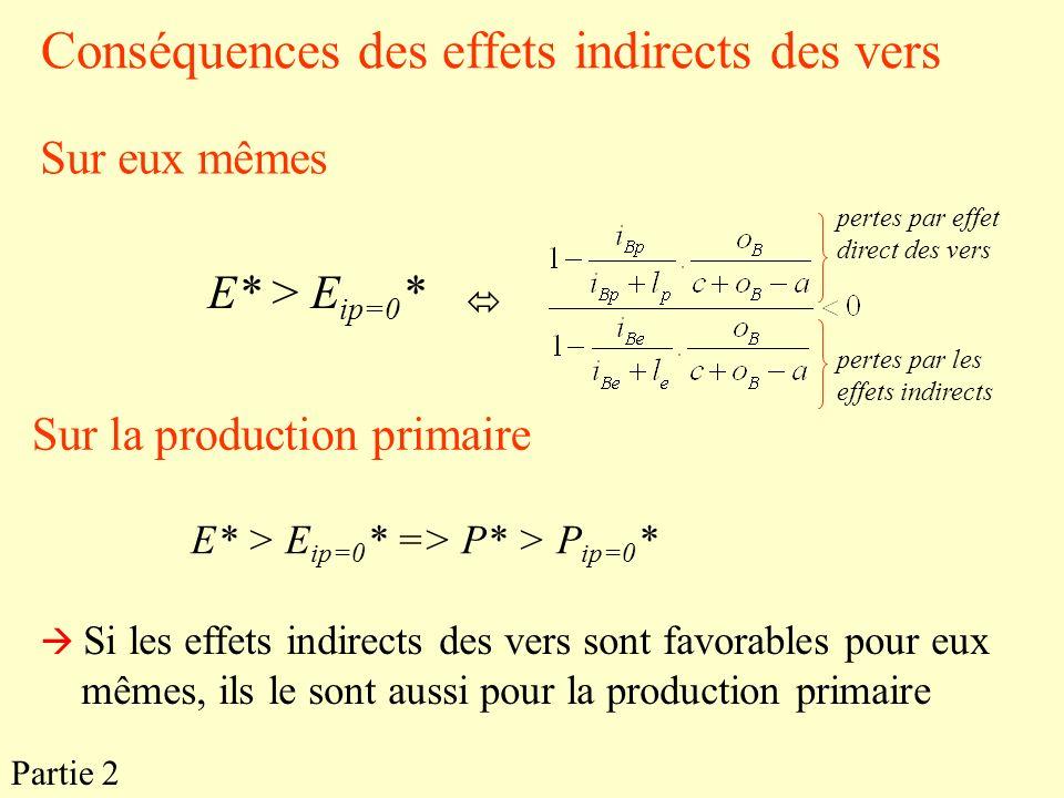 Conséquences des effets indirects des vers E* > E ip=0 * Sur la production primaire E* > E ip=0 * => P* > P ip=0 * Si les effets indirects des vers so