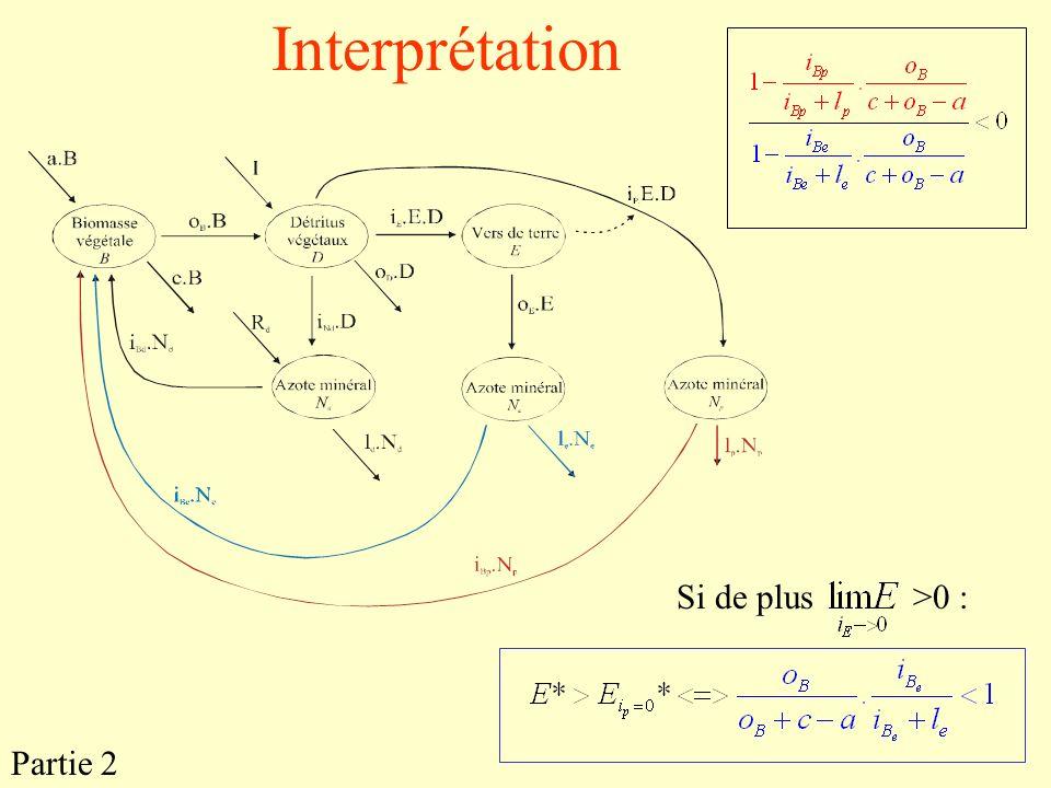 Interprétation Si de plus>0 : Partie 2