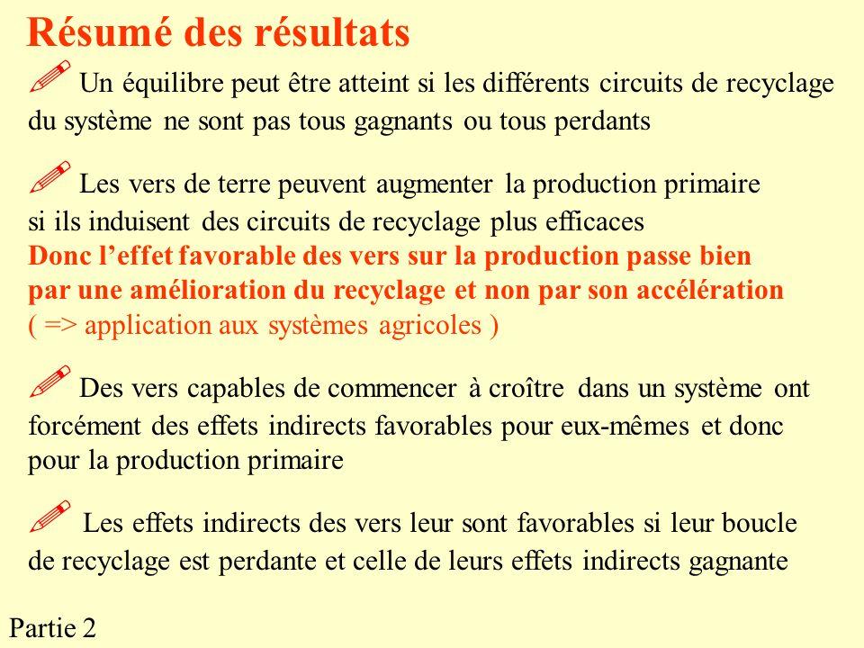 Résumé des résultats Un équilibre peut être atteint si les différents circuits de recyclage du système ne sont pas tous gagnants ou tous perdants Les