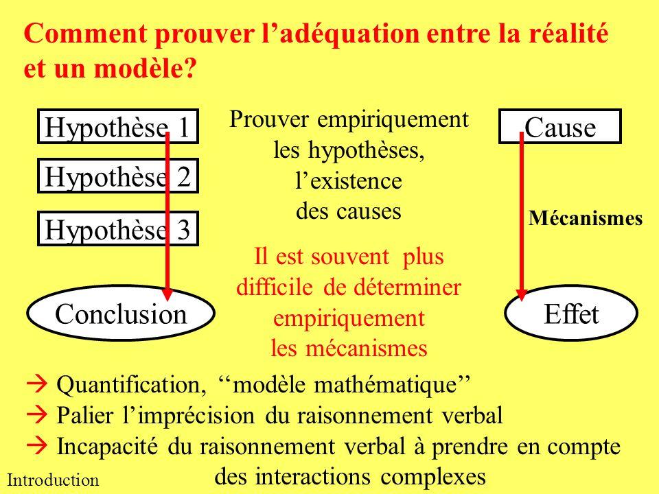Conclusion Introduction Comment prouver ladéquation entre la réalité et un modèle? Quantification, modèle mathématique Palier limprécision du raisonne