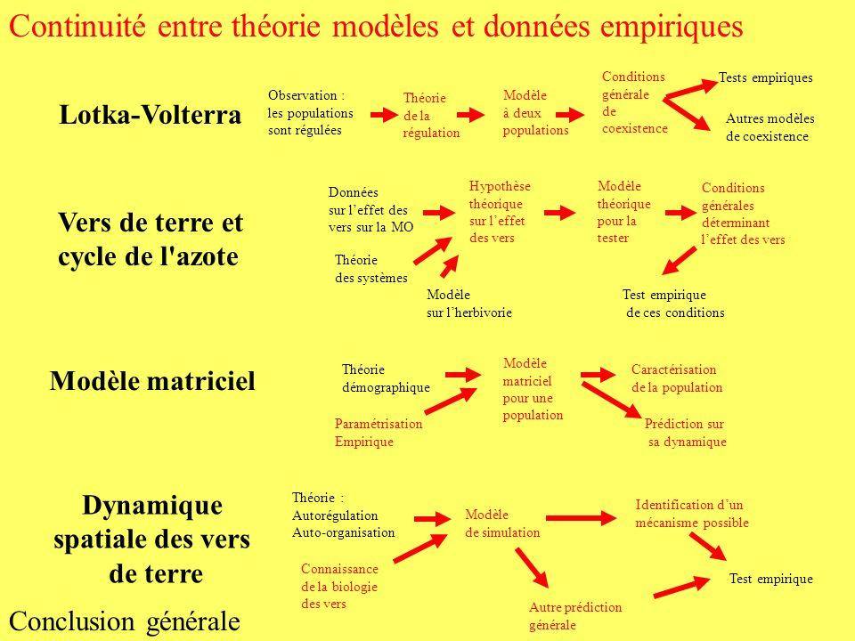 Continuité entre théorie modèles et données empiriques Conclusion générale Théorie : Autorégulation Auto-organisation Modèle de simulation Identificat