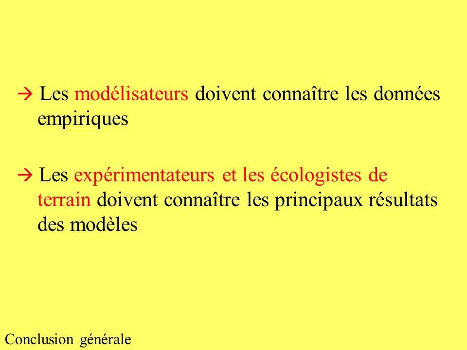 Les modélisateurs doivent connaître les données empiriques Les expérimentateurs et les écologistes de terrain doivent connaître les principaux résulta