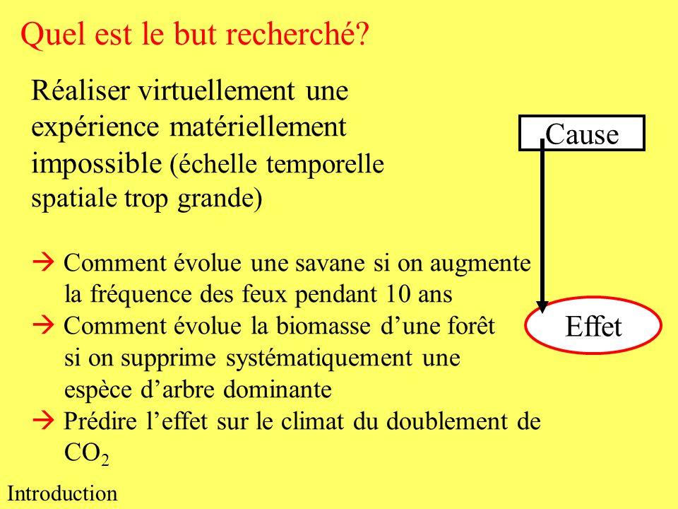Nouvelle hypothèse Modélisation La recherche est dynamique Nouveaux mécanismes Nouveaux patterns Prédictions Terrain Expériences Conclusion générale