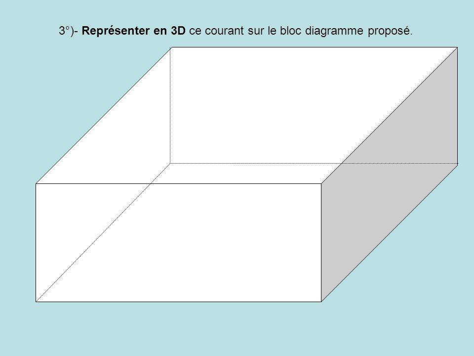 3°)- Représenter en 3D ce courant sur le bloc diagramme proposé.
