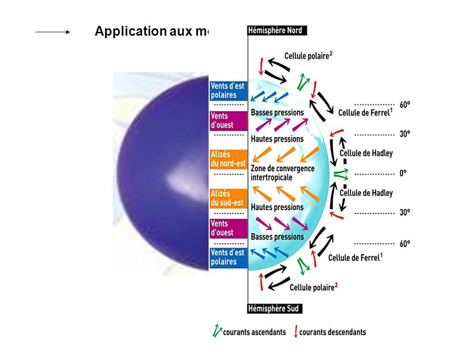Application aux mouvements atmosphériques