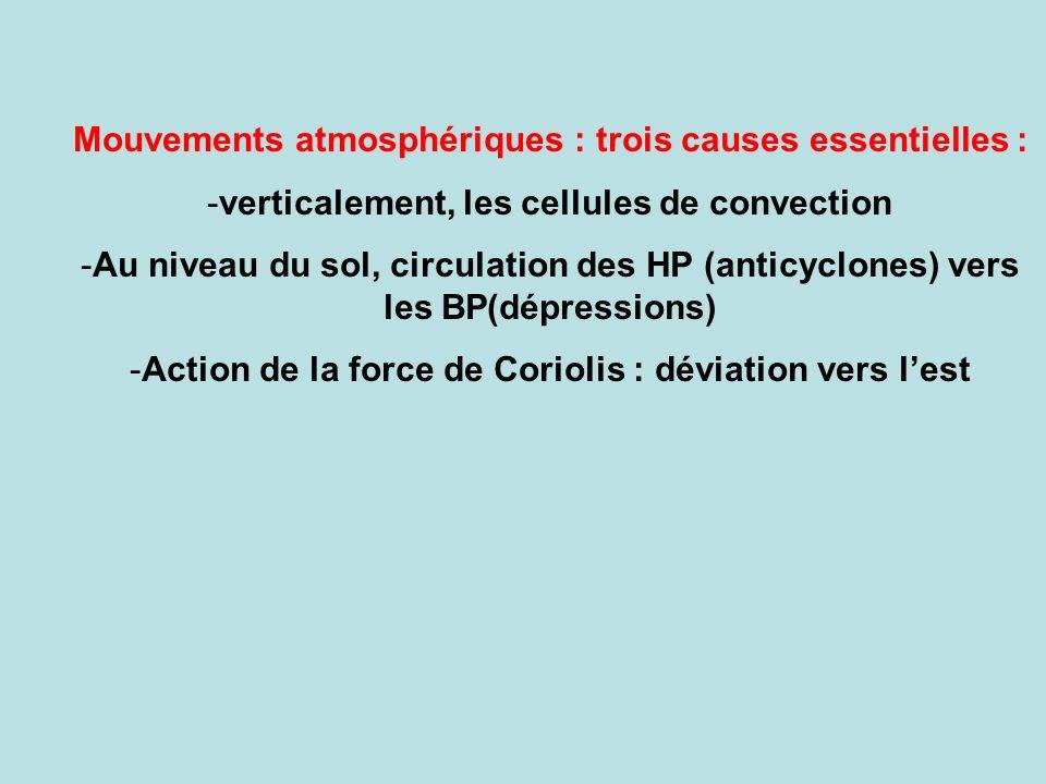 Mouvements atmosphériques : trois causes essentielles : -verticalement, les cellules de convection -Au niveau du sol, circulation des HP (anticyclones