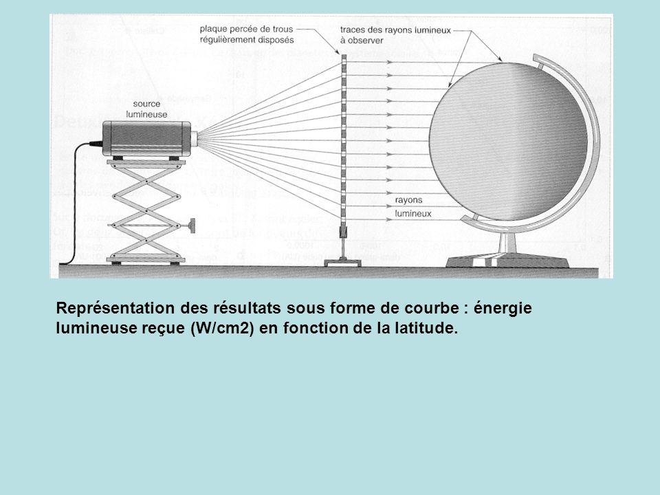 Représentation des résultats sous forme de courbe : énergie lumineuse reçue (W/cm2) en fonction de la latitude.