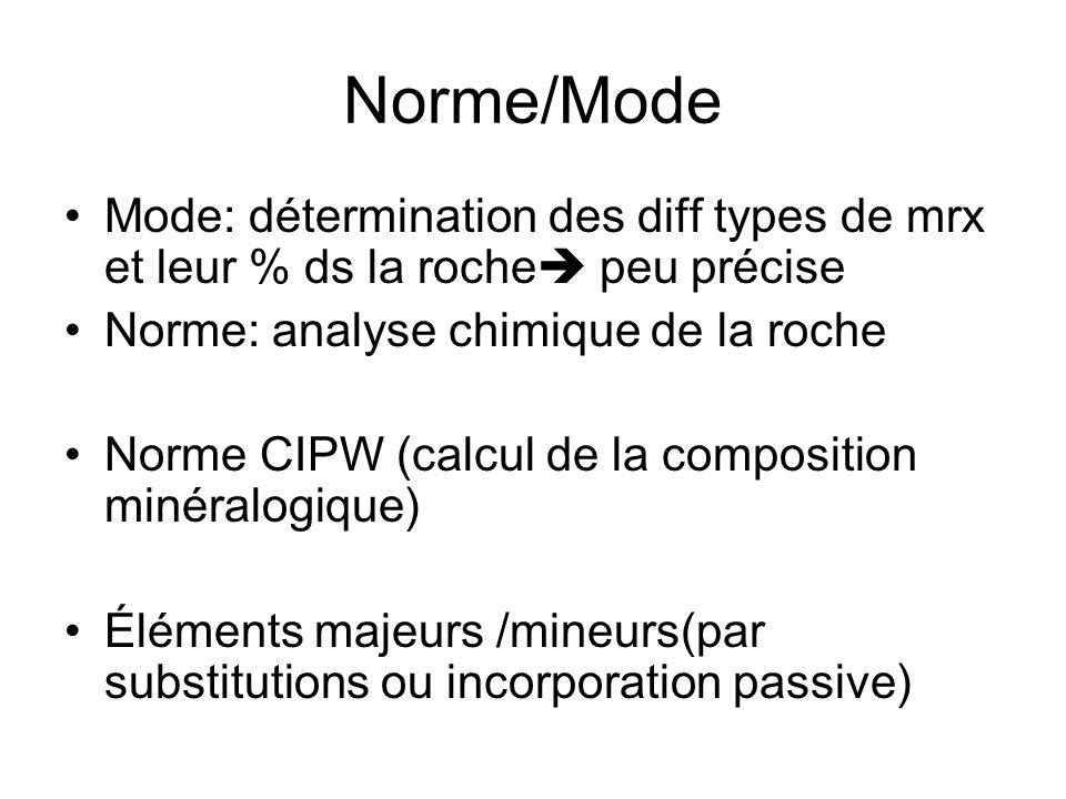 Norme/Mode Mode: détermination des diff types de mrx et leur % ds la roche peu précise Norme: analyse chimique de la roche Norme CIPW (calcul de la composition minéralogique) Éléments majeurs /mineurs(par substitutions ou incorporation passive)