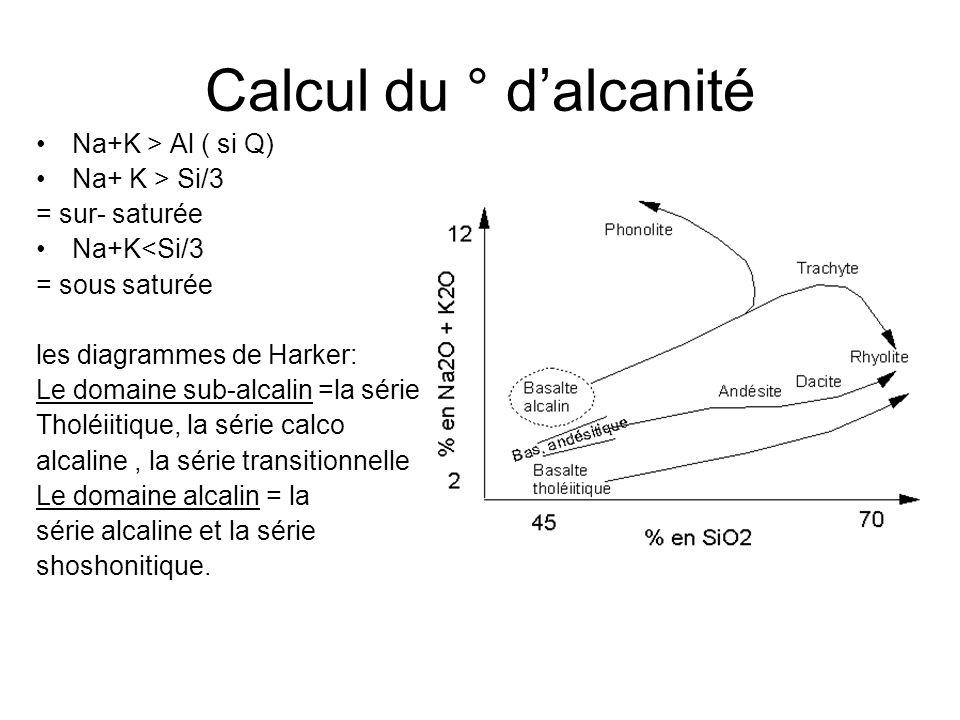 Calcul du ° dalcanité Na+K > Al ( si Q) Na+ K > Si/3 = sur- saturée Na+K<Si/3 = sous saturée les diagrammes de Harker: Le domaine sub-alcalin =la série Tholéiitique, la série calco alcaline, la série transitionnelle Le domaine alcalin = la série alcaline et la série shoshonitique.