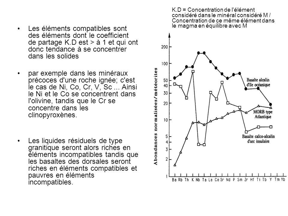 Les éléments compatibles sont des éléments dont le coefficient de partage K.D est > à 1 et qui ont donc tendance à se concentrer dans les solides par exemple dans les minéraux précoces d une roche ignée; c est le cas de Ni, Co, Cr, V, Sc...