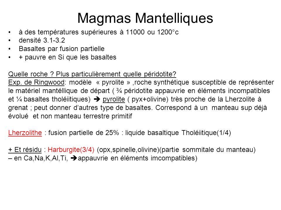 Magmas Mantelliques à des températures supérieures à 11000 ou 1200°c densité 3.1-3.2 Basaltes par fusion partielle + pauvre en Si que les basaltes Quelle roche .
