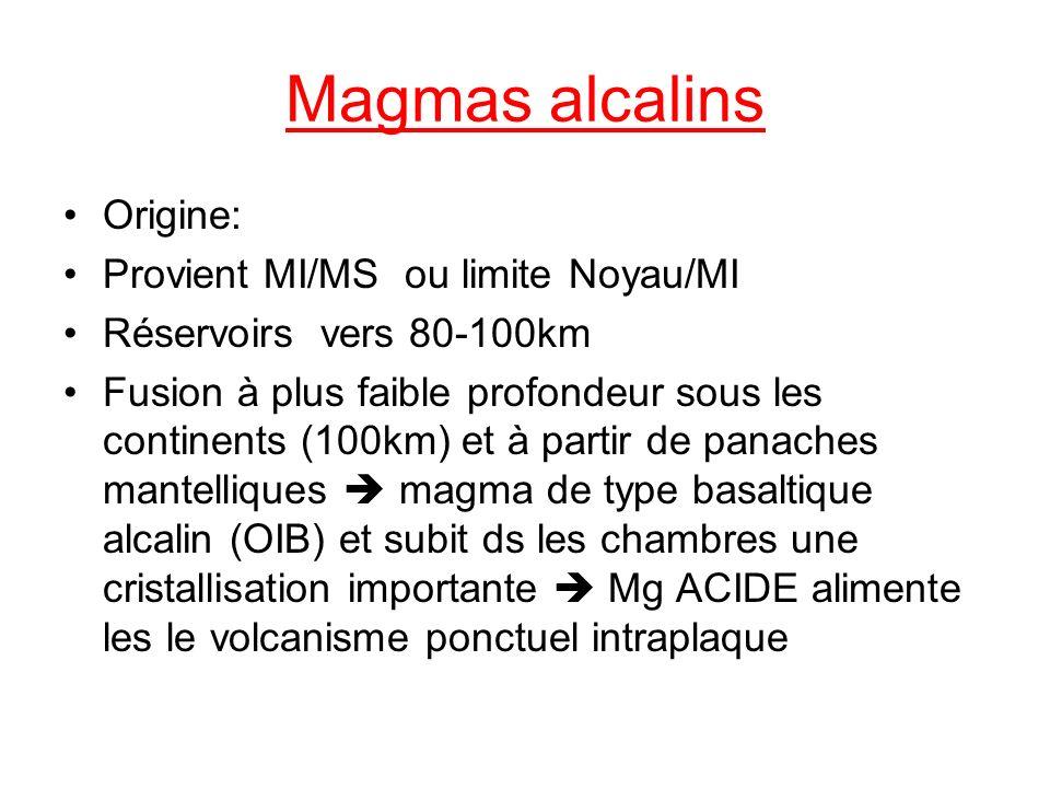 Magmas alcalins Origine: Provient MI/MS ou limite Noyau/MI Réservoirs vers 80-100km Fusion à plus faible profondeur sous les continents (100km) et à partir de panaches mantelliques magma de type basaltique alcalin (OIB) et subit ds les chambres une cristallisation importante Mg ACIDE alimente les le volcanisme ponctuel intraplaque