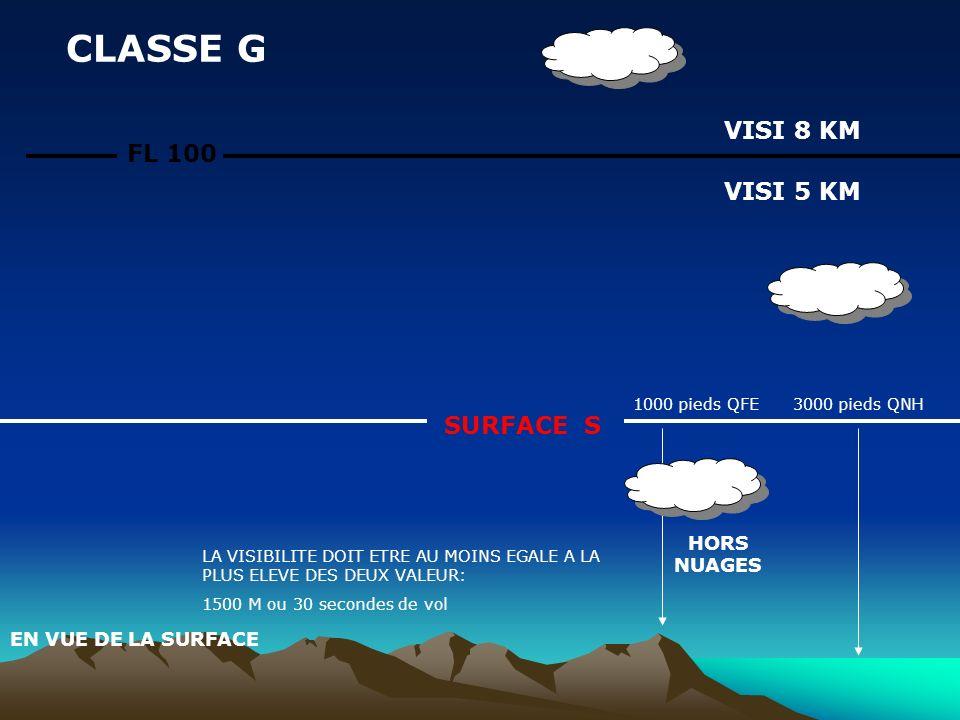 FL 100 CLASSE G VISI 8 KM VISI 5 KM SURFACE S 1000 pieds QFE 3000 pieds QNH HORS NUAGES EN VUE DE LA SURFACE LA VISIBILITE DOIT ETRE AU MOINS EGALE A