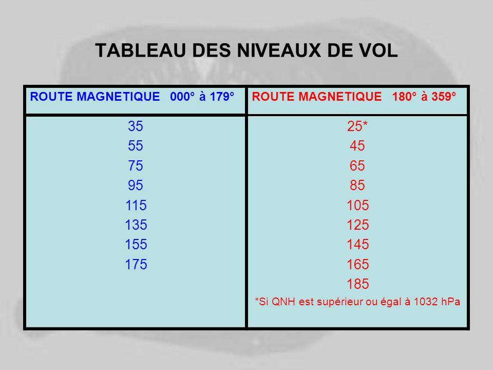 TABLEAU DES NIVEAUX DE VOL ROUTE MAGNETIQUE 000° à 179°ROUTE MAGNETIQUE 180° à 359° 35 55 75 95 115 135 155 175 25* 45 65 85 105 125 145 165 185 *Si Q