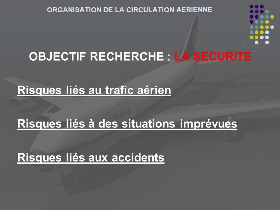 ORGANISATION DE LA CIRCULATION AERIENNE OBJECTIF RECHERCHE : LA SECURITE Risques liés au trafic aérien Risques liés à des situations imprévues Risques