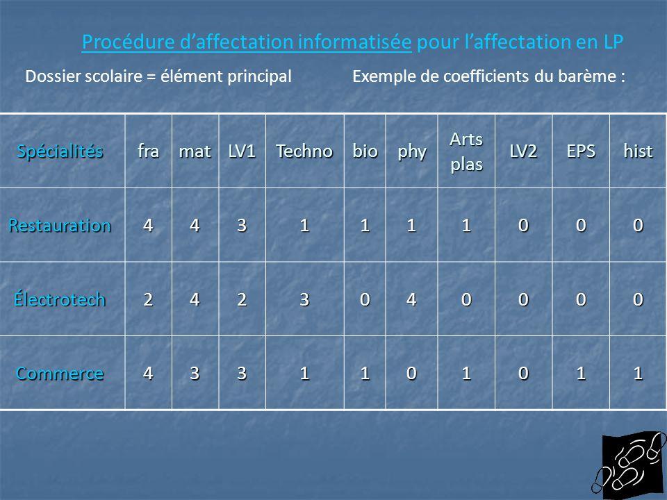 Procédure daffectation informatiséeProcédure daffectation informatisée pour laffectation en LP Dossier scolaire = élément principalExemple de coeffici