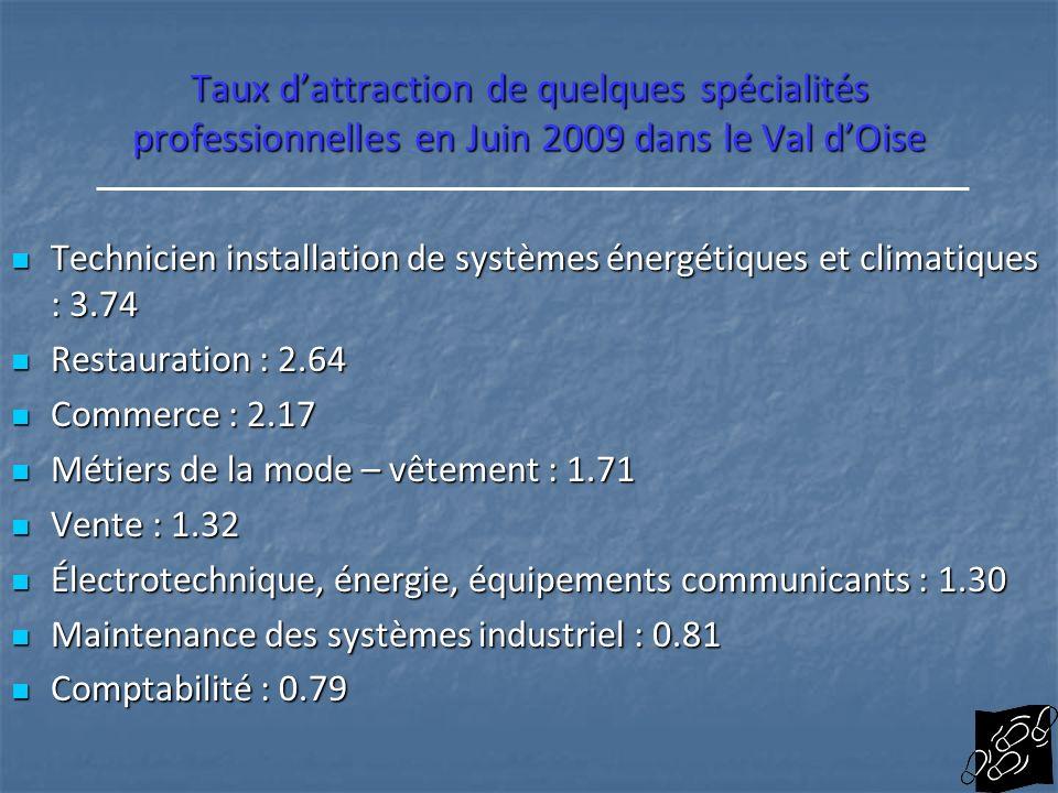 Taux dattraction de quelques spécialités professionnelles en Juin 2009 dans le Val dOise Technicien installation de systèmes énergétiques et climatiqu