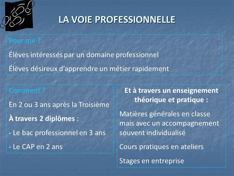 LA VOIE PROFESSIONNELLE Pour qui ? Élèves intéressés par un domaine professionnel Élèves désireux dapprendre un métier rapidement Comment ? En 2 ou 3