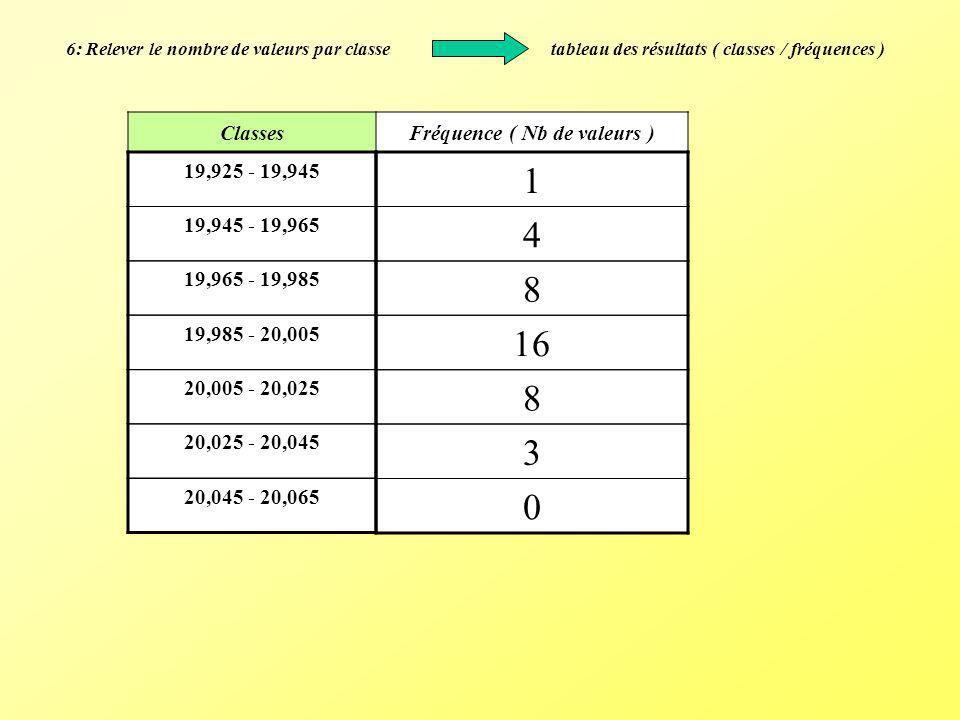 6: Relever le nombre de valeurs par classe tableau des résultats ( classes / fréquences ) ClassesFréquence ( Nb de valeurs ) 19,925 - 19,945 19,945 -