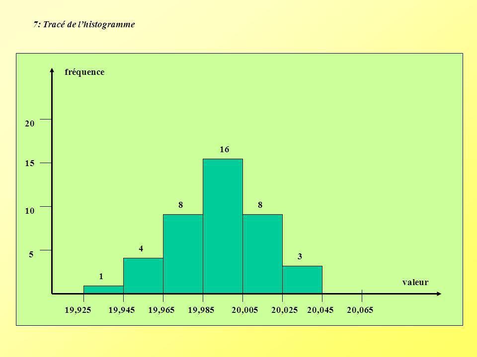 7: Tracé de lhistogramme fréquence 5 10 15 20 1 4 8 16 8 3 19,92519,94519,96519,98520,00520,02520,04520,065 valeur