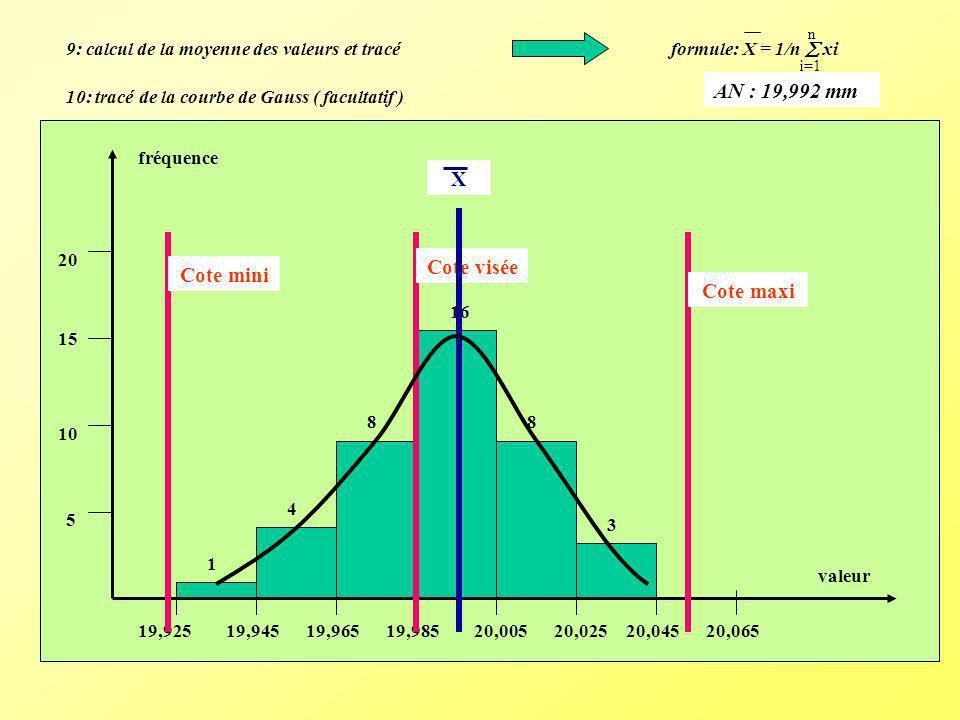 fréquence 5 10 15 20 1 4 8 16 8 3 19,92519,94519,96519,98520,00520,02520,04520,065 valeur Cote mini Cote maxi Cote visée X 9: calcul de la moyenne des
