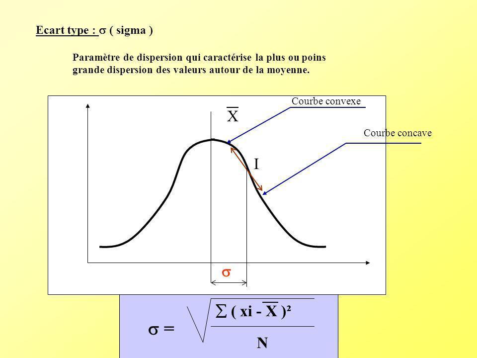 Ecart type : ( sigma ) Paramètre de dispersion qui caractérise la plus ou poins grande dispersion des valeurs autour de la moyenne. Courbe convexe Cou
