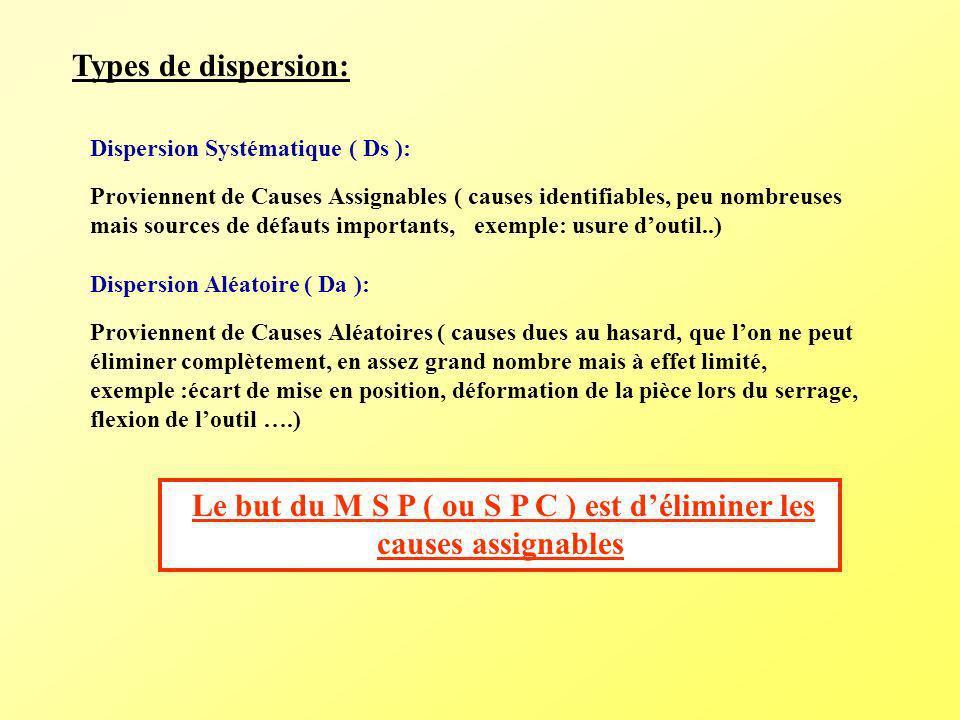 Types de dispersion: Dispersion Systématique ( Ds ): Proviennent de Causes Assignables ( causes identifiables, peu nombreuses mais sources de défauts