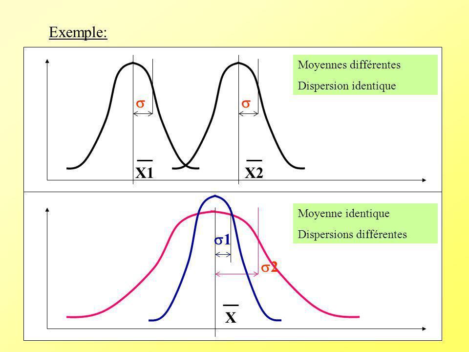Exemple: X1X2 Moyennes différentes Dispersion identique 1 2 X Moyenne identique Dispersions différentes