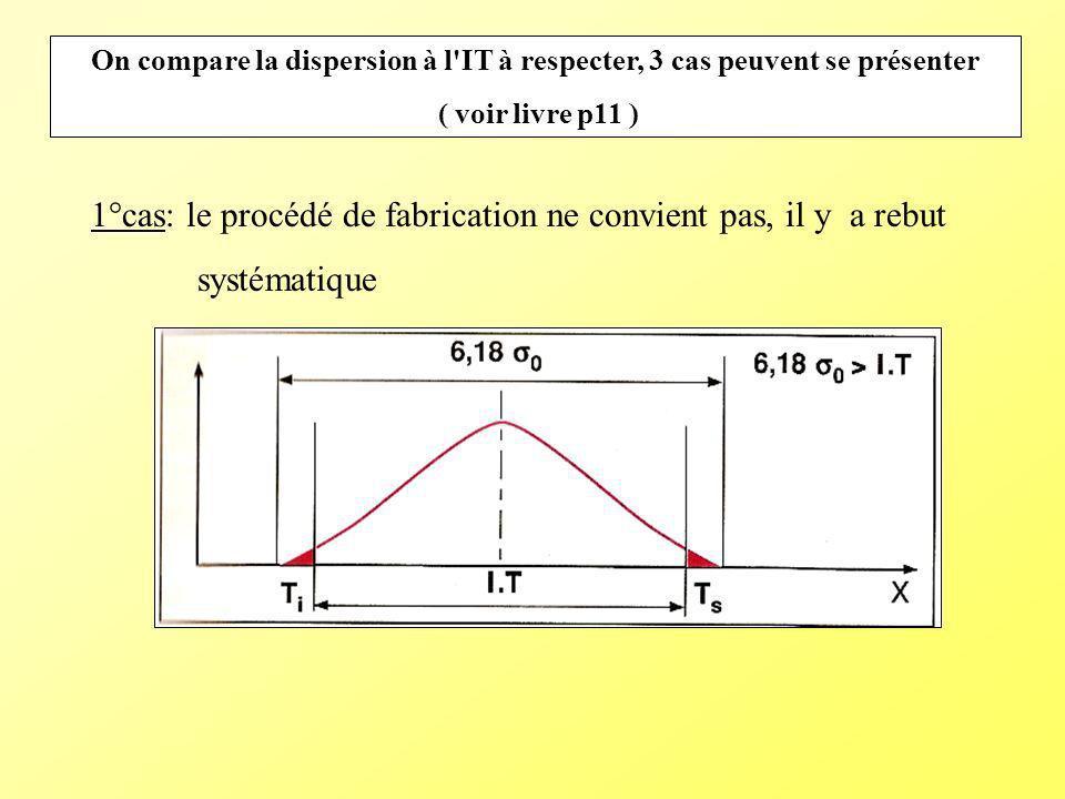 On compare la dispersion à l'IT à respecter, 3 cas peuvent se présenter ( voir livre p11 ) 1°cas: le procédé de fabrication ne convient pas, il y a re