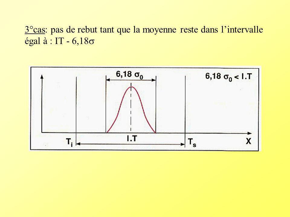 3°cas: pas de rebut tant que la moyenne reste dans lintervalle égal à : IT - 6,18