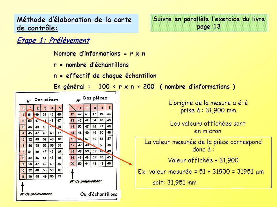 Méthode délaboration de la carte de contrôle: Etape 1: Prélèvement Nombre dinformations = r x n r = nombre déchantillons n = effectif de chaque échant
