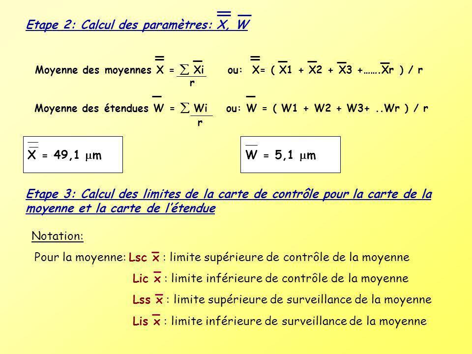 Etape 2: Calcul des paramètres: X, W Moyenne des moyennes X = Xi r ou: X= ( X1 + X2 + X3 +…….Xr ) / r Moyenne des étendues W = Wi ou: W = ( W1 + W2 +
