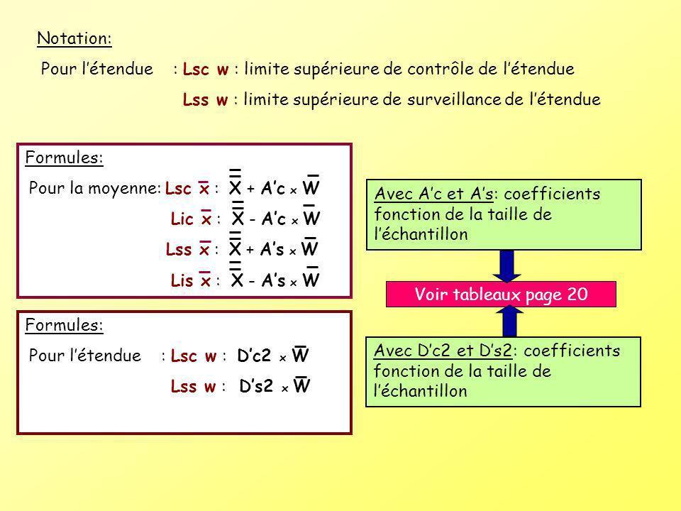 Notation: Pour létendue : Lsc w : limite supérieure de contrôle de létendue Lss w : limite supérieure de surveillance de létendue Formules: Pour la mo