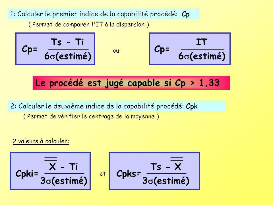 Le procédé est jugé capable si Cp > 1,33 1: Calculer le premier indice de la capabilité procédé: Cp Ts - Ti Cp= 6 (estimé) IT Cp= 6 (estimé) ou 2: Cal