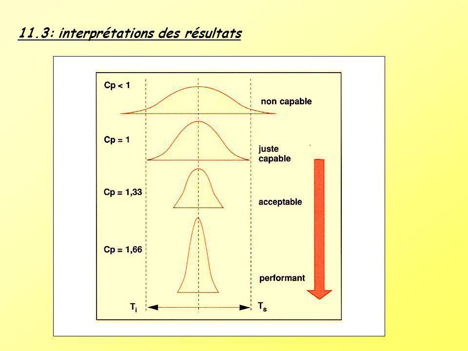 11.3: interprétations des résultats