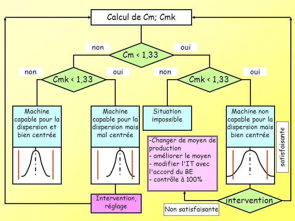 Calcul de Cm; Cmk Cm < 1,33 Cmk < 1,33 Machine capable pour la dispersion et bien centrée Machine capable pour la dispersion mais mal centrée Situatio