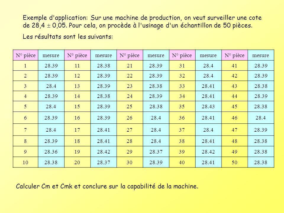 Exemple d'application: Sur une machine de production, on veut surveiller une cote de 28,4 0,05. Pour cela, on procède à l'usinage d'un échantillon de