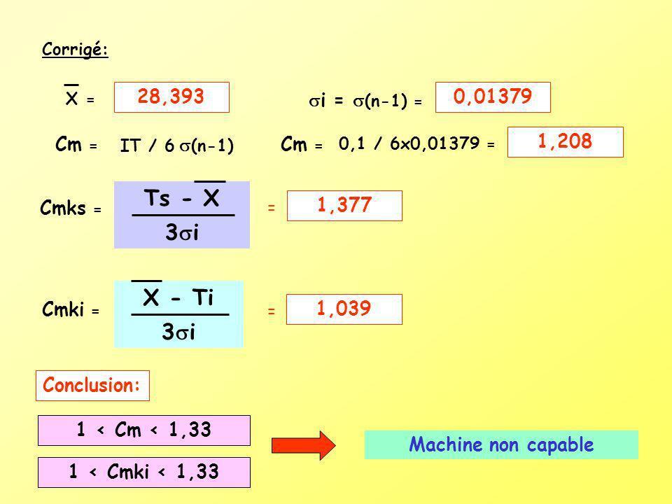 Corrigé: X = i = (n-1) = Cm = Cmks = IT / 6 (n-1) Cm = 0,1 / 6x0,01379 = Ts - X 3 i = Cmki = X - Ti 3 i = Conclusion: 28,3930,01379 1,208 1,377 1,039